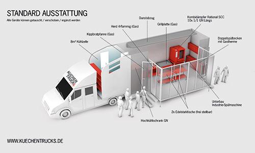 vomfeinsten-Catering-Kuechentrucks-1