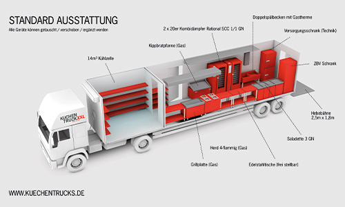 vomfeinsten-Catering-Kuechentrucks-2